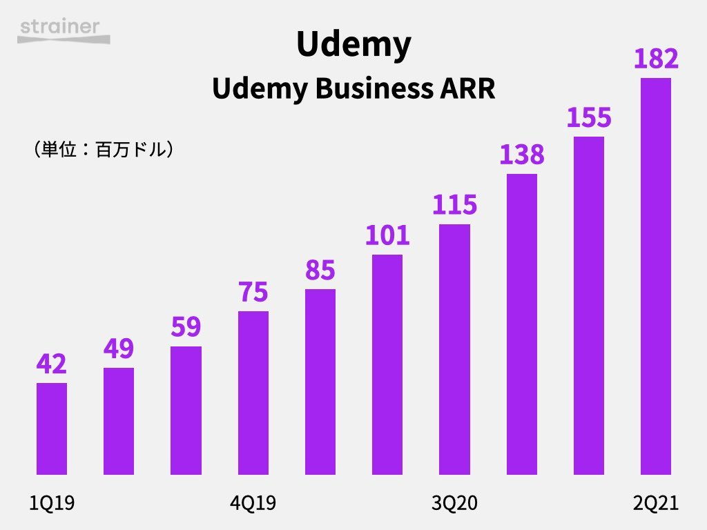 Udemy Business ARR