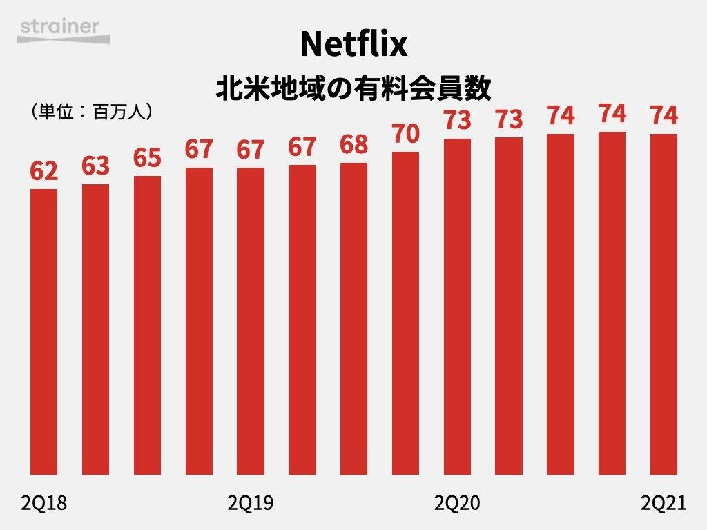 Netflix 北米有料会員数