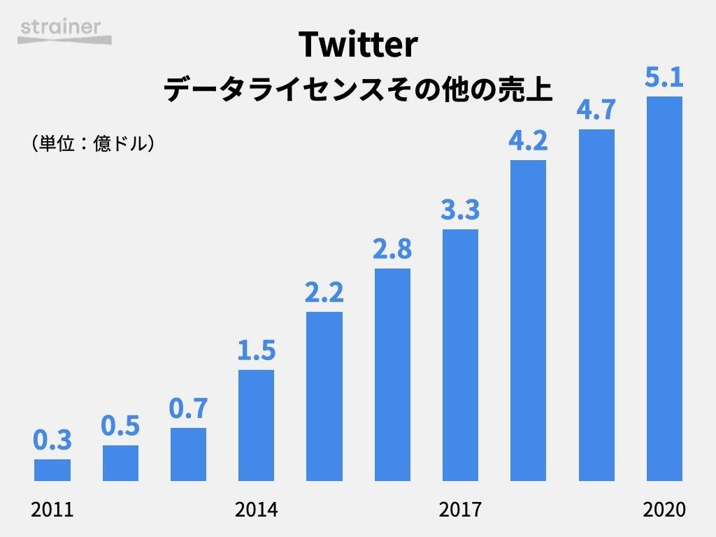 Twitter データライセンス売上