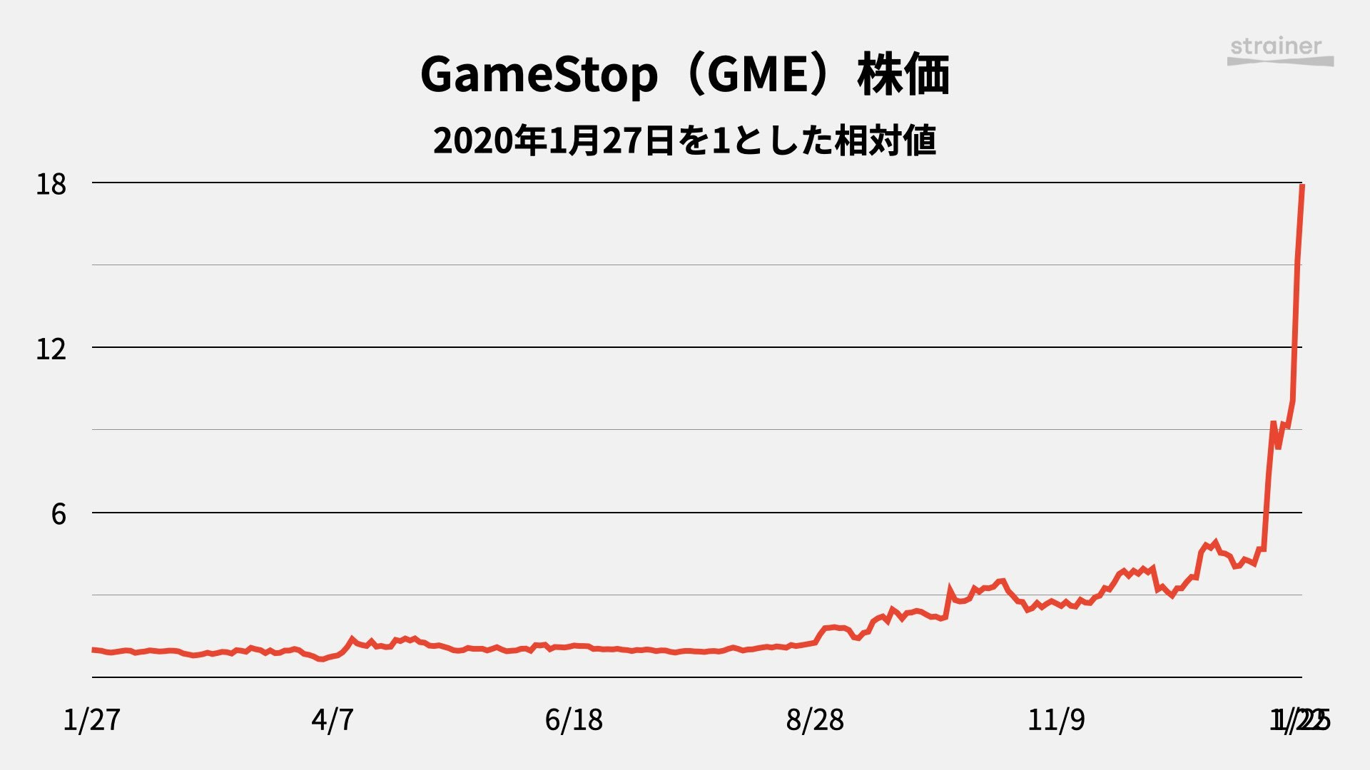 GameStopの株価